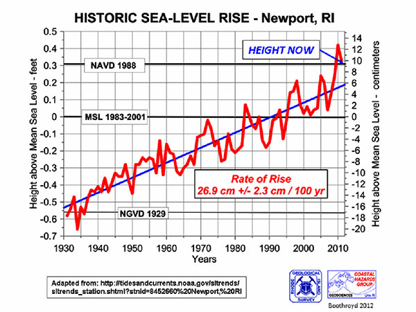 Historic Sea Level Rise at Newport
